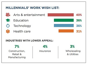 percent of millennials are interested in working in the insurance industry