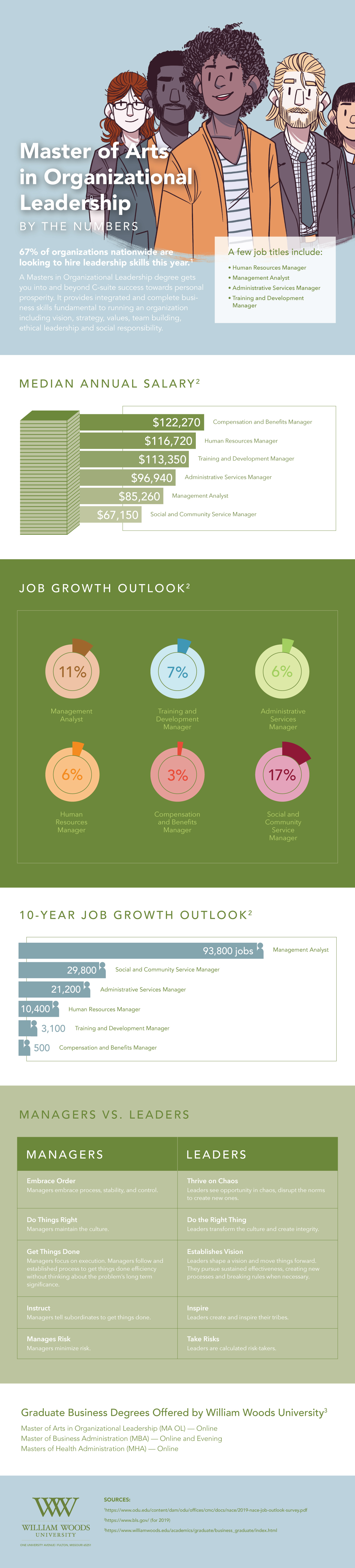 Master of Arts in Organizational Leadership Infographic about career, salary and job outlook numbers